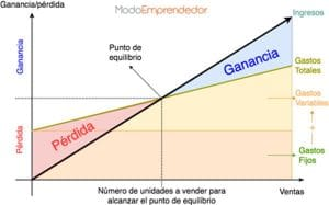 umbral de rentabilidad