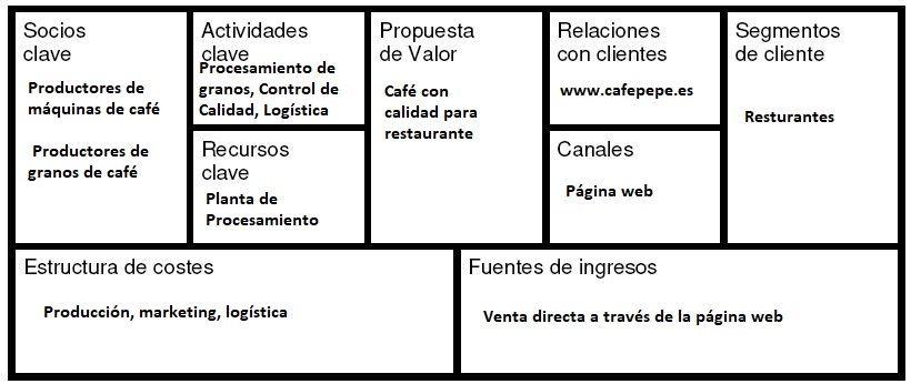 Ejemplo modelo canvas de negocio