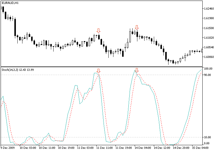 mejores indicadores trading