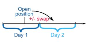 que es el swap en forex