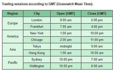 Forex apertura mercado horario