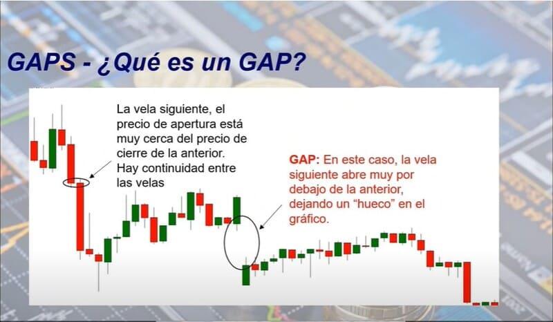 que es un gap